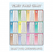 Times Tables Educational Poster