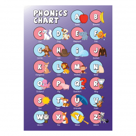 Phonics Educational Poster